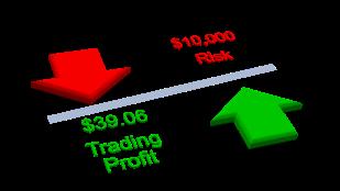 Trading Profit Versus Risk